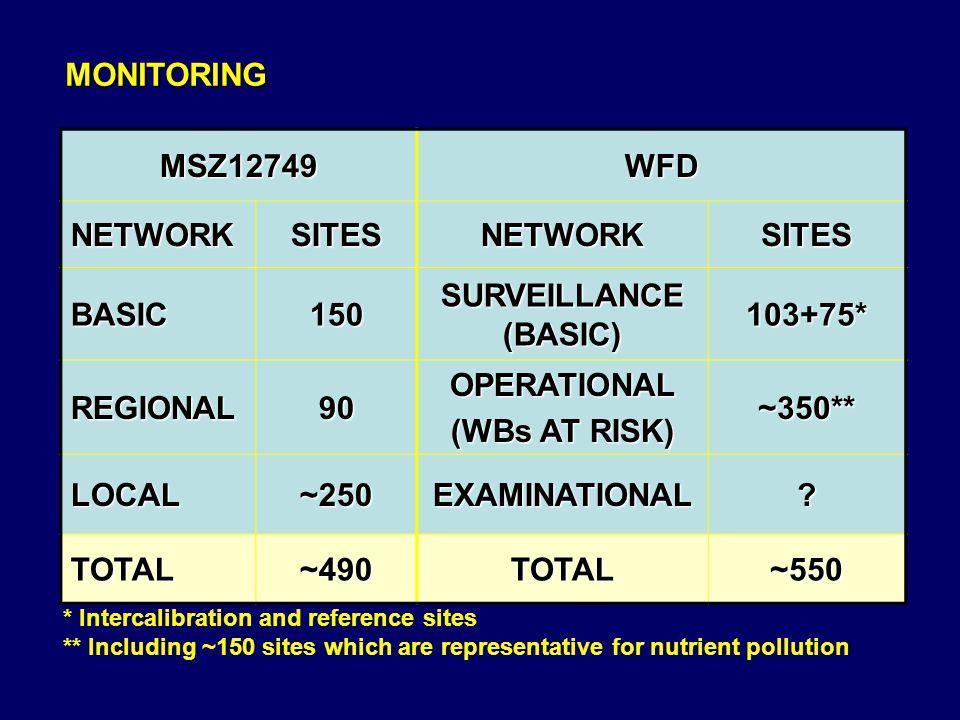 MONITORING MSZ12749WFD NETWORKSITESNETWORKSITES BASIC150 SURVEILLANCE (BASIC) 103+75* REGIONAL90OPERATIONAL (WBs AT RISK) ~350** LOCAL ~250 EXAMINATIO