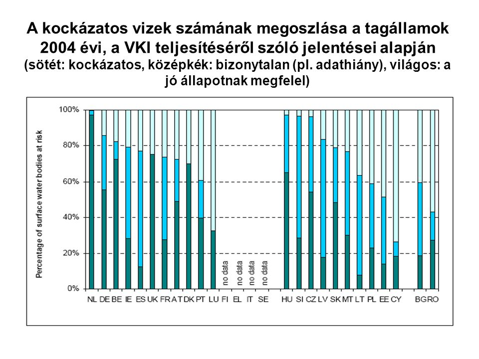 A kockázatos vizek számának megoszlása a tagállamok 2004 évi, a VKI teljesítéséről szóló jelentései alapján (sötét: kockázatos, középkék: bizonytalan
