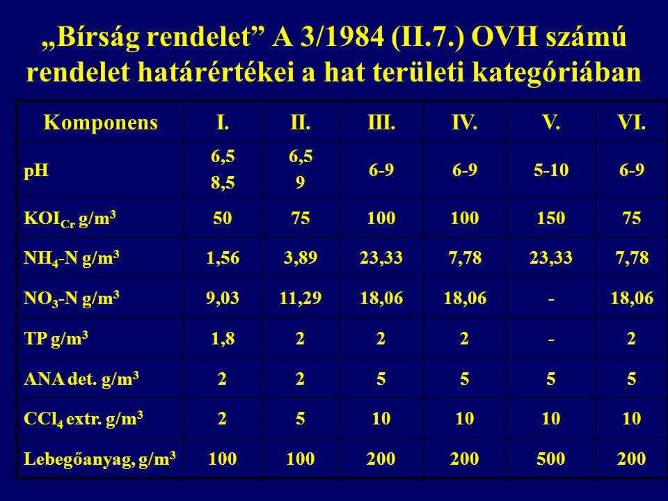 """""""Bírság rendelet"""" A 3/1984 (II.7.) OVH számú rendelet határértékei a hat területi kategóriában KomponensI.II.III.IV.V.VI. pH 6,5 8,5 6,5 9 6-9 5-106-9"""