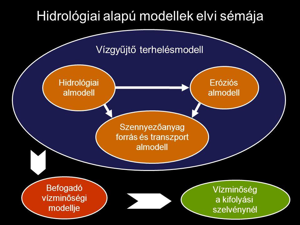 Hidrológiai alapú modellek elvi sémája Hidrológiai almodell Szennyezőanyag forrás és transzport almodell Eróziós almodell Befogadó vízminőségi modellje Vízminőség a kifolyási szelvénynél Vízgyűjtő terhelésmodell