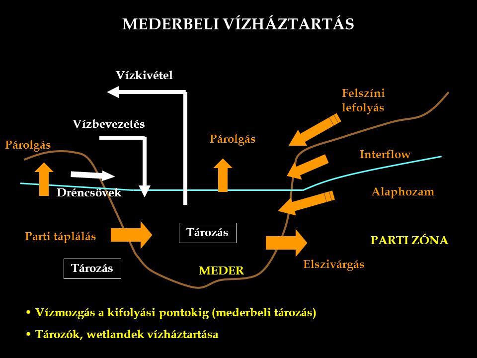 MEDERBELI VÍZHÁZTARTÁS PARTI ZÓNA MEDER Felszíni lefolyás Interflow Alaphozam Dréncsövek Parti táplálás Elszivárgás Párolgás Vízkivétel Vízbevezetés Vízmozgás a kifolyási pontokig (mederbeli tározás) Tározók, wetlandek vízháztartása Párolgás Tározás