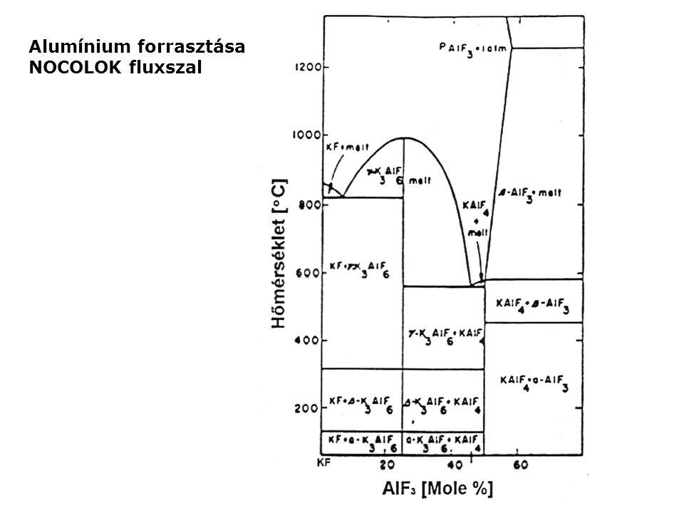 Alumínium forrasztása NOCOLOK fluxszal