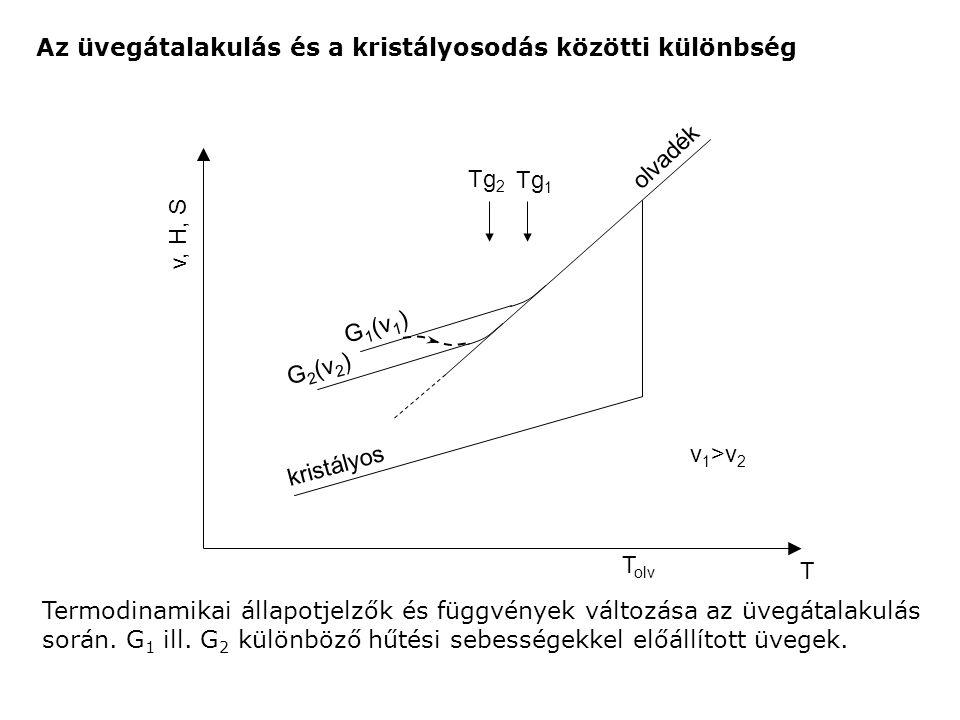 Az üvegátalakulás és a kristályosodás közötti különbség Termodinamikai állapotjelzők és függvények változása az üvegátalakulás során. G 1 ill. G 2 kül