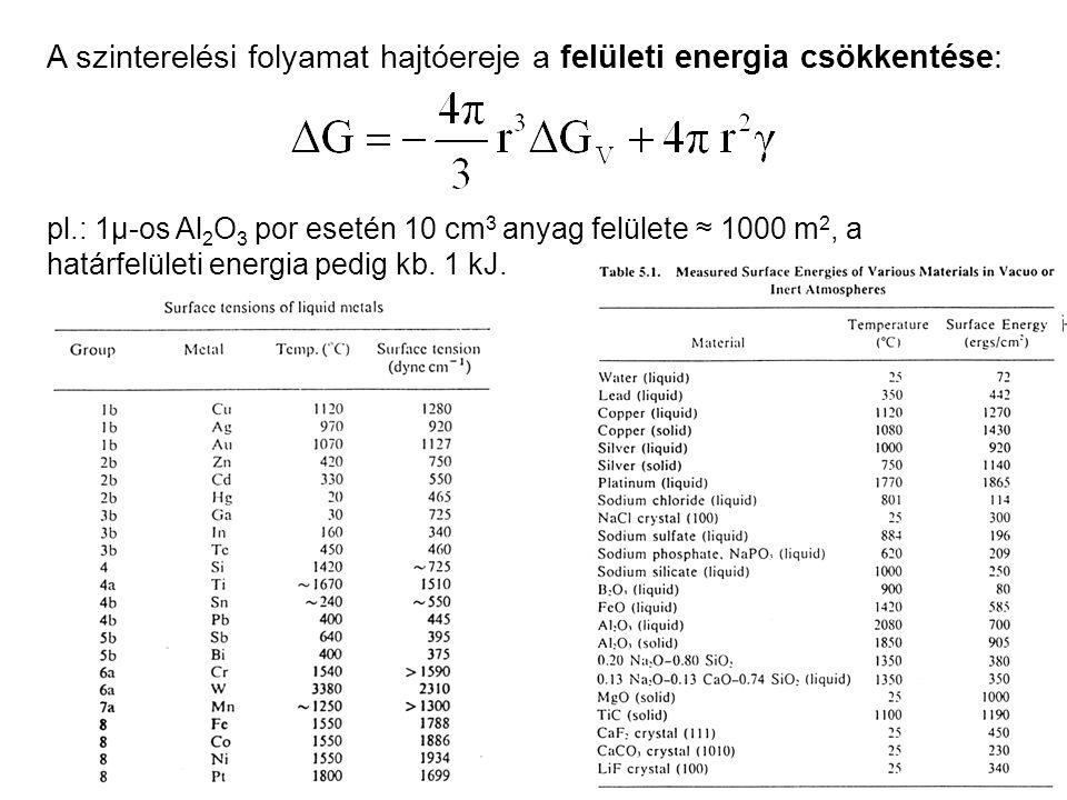 A szinterelési folyamat hajtóereje a felületi energia csökkentése: pl.: 1μ-os Al 2 O 3 por esetén 10 cm 3 anyag felülete ≈ 1000 m 2, a határfelületi e