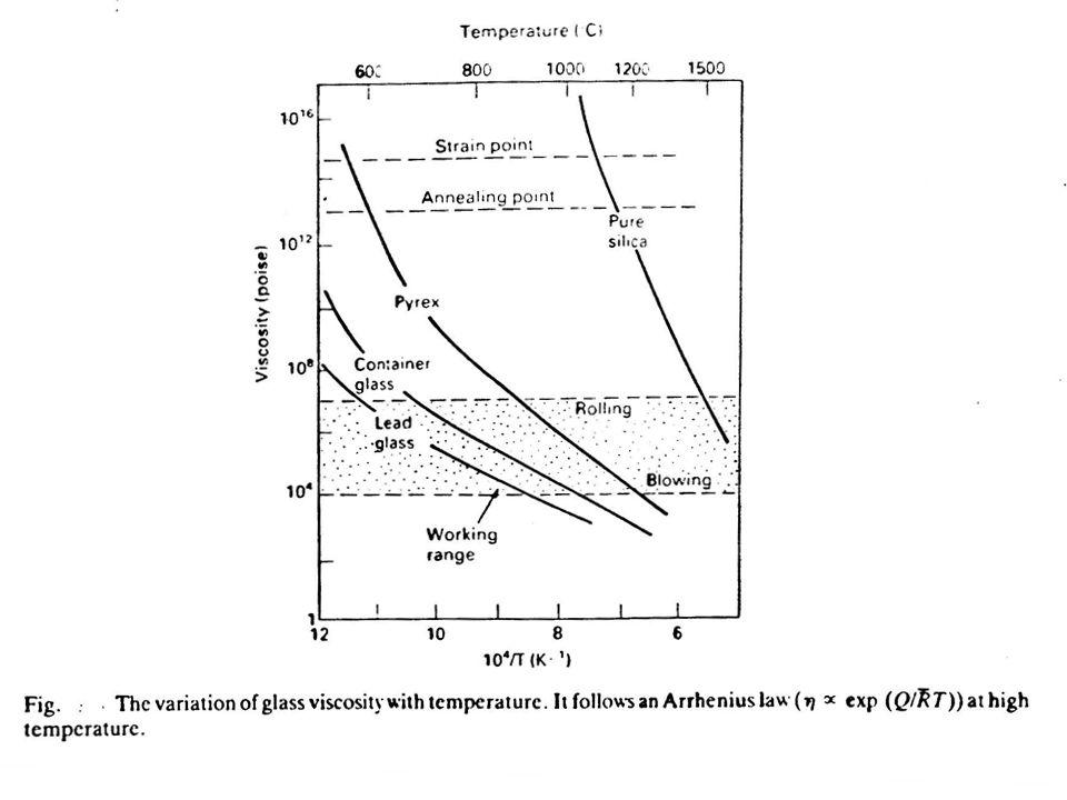 A szinterelési folyamat hajtóereje a felületi energia csökkentése: pl.: 1μ-os Al 2 O 3 por esetén 10 cm 3 anyag felülete ≈ 1000 m 2, a határfelületi energia pedig kb.