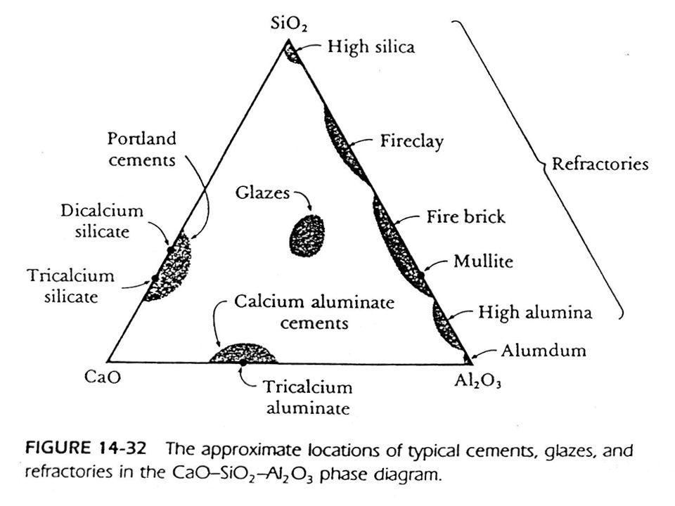A cement története Egyiptom, Görög, Római kori épületek anyaga (>2000 év) Jelenkori cement: 1824-től (Portland): CaO+SiO 2 keverék agyag ahol A=Al 2 O 3, C=CaO, S=SiO 2