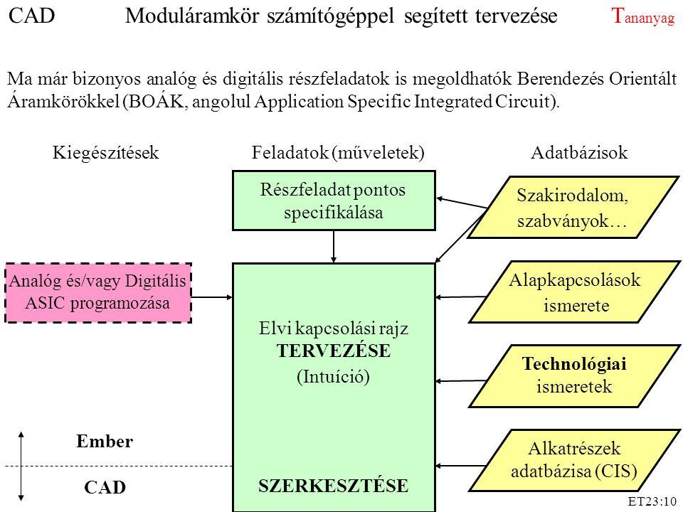ET23:10 Feladatok (műveletek)KiegészítésekAdatbázisok CAD Ember Analóg és/vagy Digitális ASIC programozása Ma már bizonyos analóg és digitális részfel