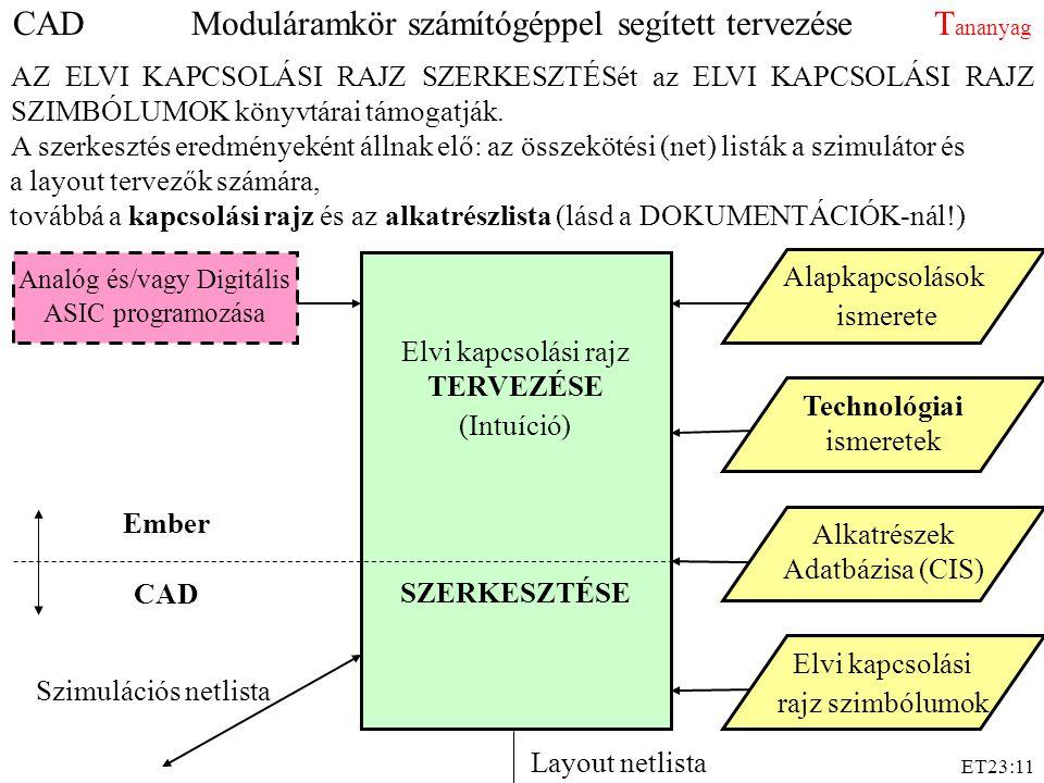 ET23:11 CAD Ember Elvi kapcsolási rajz TERVEZÉSE (Intuíció) SZERKESZTÉSE Technológiai ismeretek Alkatrészek Adatbázisa (CIS) Analóg és/vagy Digitális ASIC programozása Elvi kapcsolási rajz szimbólumok Szimulációs netlista Alapkapcsolások ismerete AZ ELVI KAPCSOLÁSI RAJZ SZERKESZTÉSét az ELVI KAPCSOLÁSI RAJZ SZIMBÓLUMOK könyvtárai támogatják.