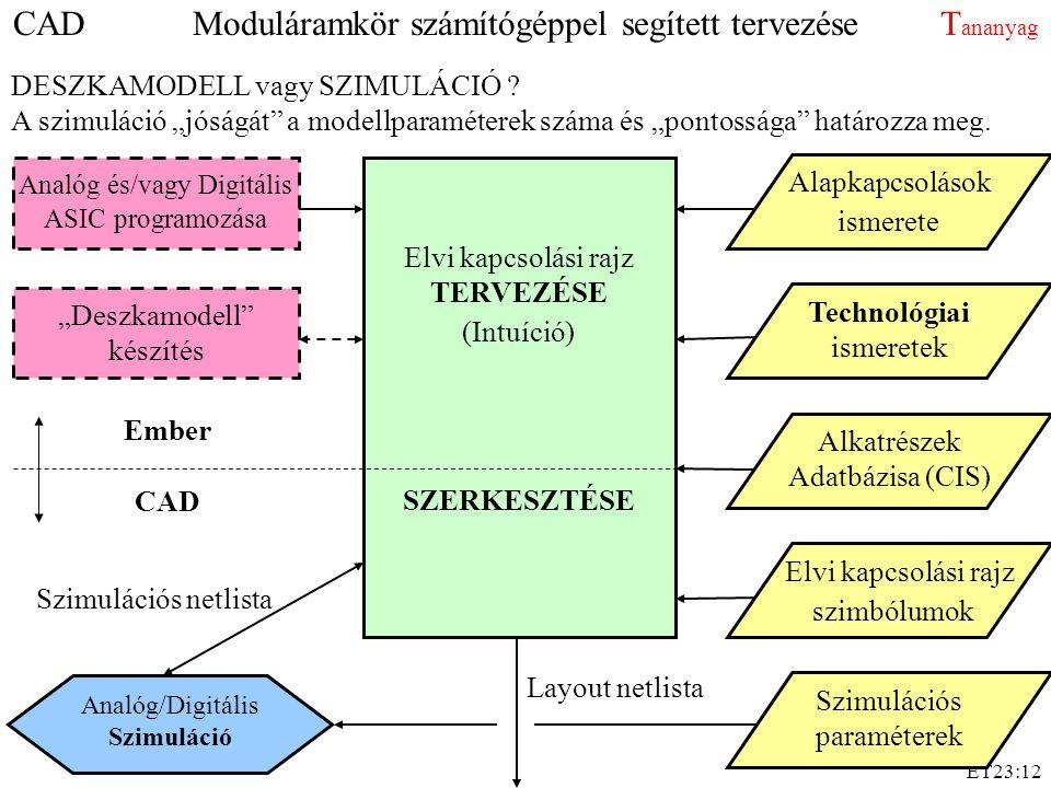 """ET23:12 CAD Ember Layout netlista Elvi kapcsolási rajz TERVEZÉSE (Intuíció) SZERKESZTÉSE Technológiai ismeretek Alkatrészek Adatbázisa (CIS) Analóg és/vagy Digitális ASIC programozása Elvi kapcsolási rajz szimbólumok Analóg/Digitális Szimuláció Szimulációs netlista """"Deszkamodell készítés Alapkapcsolások ismerete Szimulációs paraméterek DESZKAMODELL vagy SZIMULÁCIÓ ."""