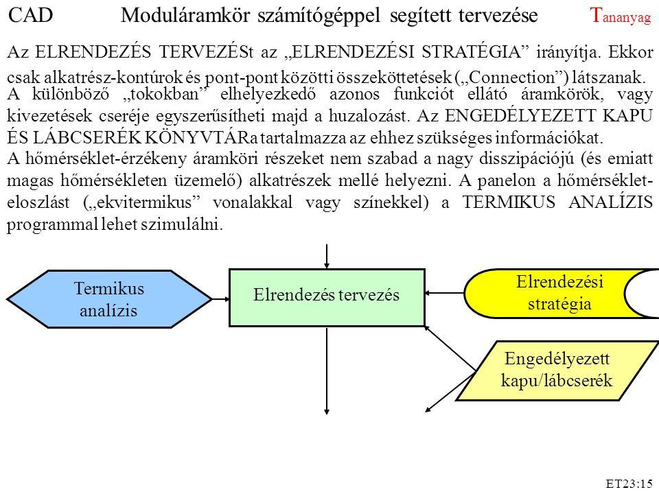 """ET23:15 Elrendezés tervezés Elrendezési stratégia Termikus analízis Engedélyezett kapu/lábcserék Az ELRENDEZÉS TERVEZÉSt az """"ELRENDEZÉSI STRATÉGIA irányítja."""