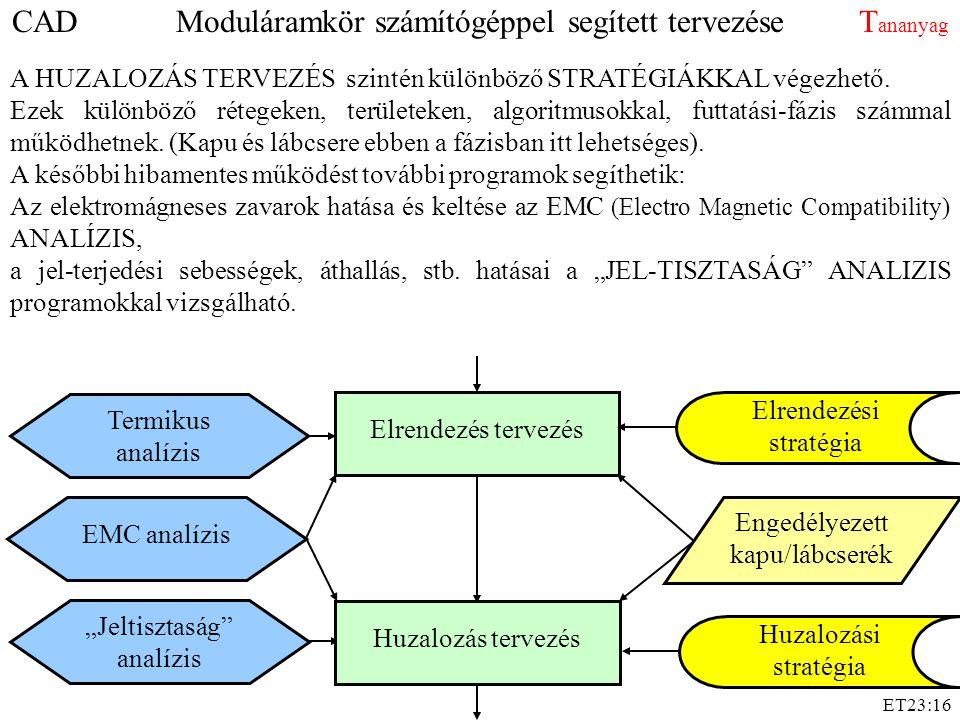"""ET23:16 Elrendezés tervezés Elrendezési stratégia Huzalozási stratégia Termikus analízis """"Jeltisztaság analízis EMC analízis Engedélyezett kapu/lábcserék Huzalozás tervezés A későbbi hibamentes működést további programok segíthetik: Az elektromágneses zavarok hatása és keltése az EMC (Electro Magnetic Compatibility) ANALÍZIS, a jel-terjedési sebességek, áthallás, stb."""
