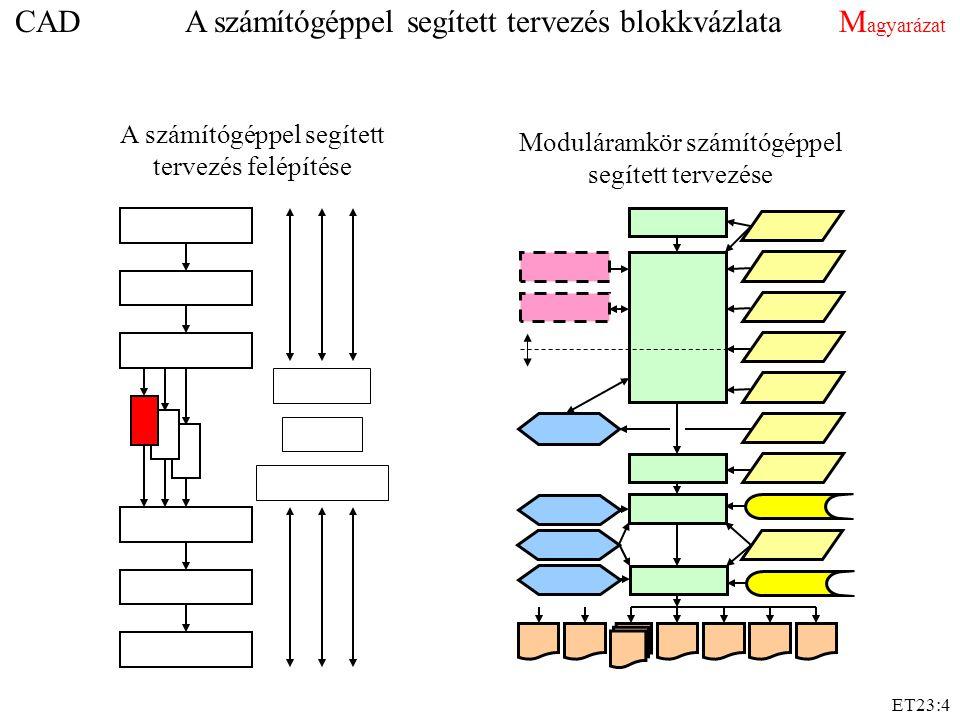 ET23:4 Moduláramkör számítógéppel segített tervezése CAD A számítógéppel segített tervezés blokkvázlata M agyarázat A számítógéppel segített tervezés