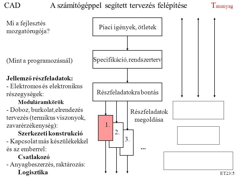 ET23:5 - Kapcsolat más készülékekkel és az emberrel: Csatlakozó 3. - Doboz, burkolat,elrendezés tervezés (termikus viszonyok, zavarérzékenység): Szerk