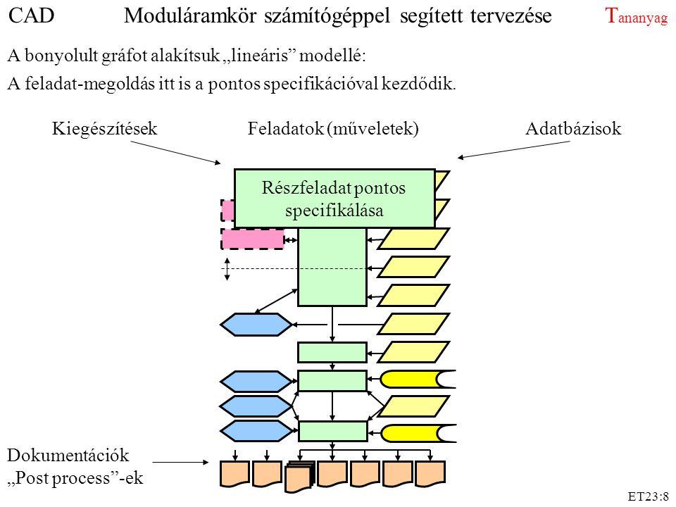 """ET23:8 CAD Moduláramkör számítógéppel segített tervezése T ananyag Feladatok (műveletek)KiegészítésekAdatbázisok Dokumentációk """"Post process -ek A bonyolult gráfot alakítsuk """"lineáris modellé: A feladat-megoldás itt is a pontos specifikációval kezdődik."""