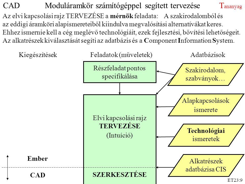 ET23:9 Feladatok (műveletek)KiegészítésekAdatbázisok Részfeladat pontos specifikálása Technológiai ismeretek CAD Ember Elvi kapcsolási rajz TERVEZÉSE (Intuíció) SZERKESZTÉSE Alapkapcsolások ismerete Szakirodalom, szabványok… Az elvi kapcsolási rajz TERVEZÉSE a mérnök feladata:A szakirodalomból és az eddigi áramköri alapismereteiből kiindulva megvalósítási alternatívákat keres.