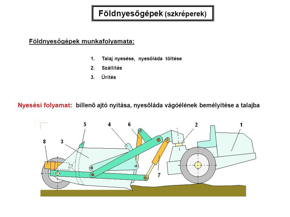 Nyesési folyamat: billenő ajtó nyitása, nyesőláda vágóélének bemélyítése a talajba Földnyesőgépek (szkréperek) Földnyesőgépek munkafolyamata: 1.Talaj