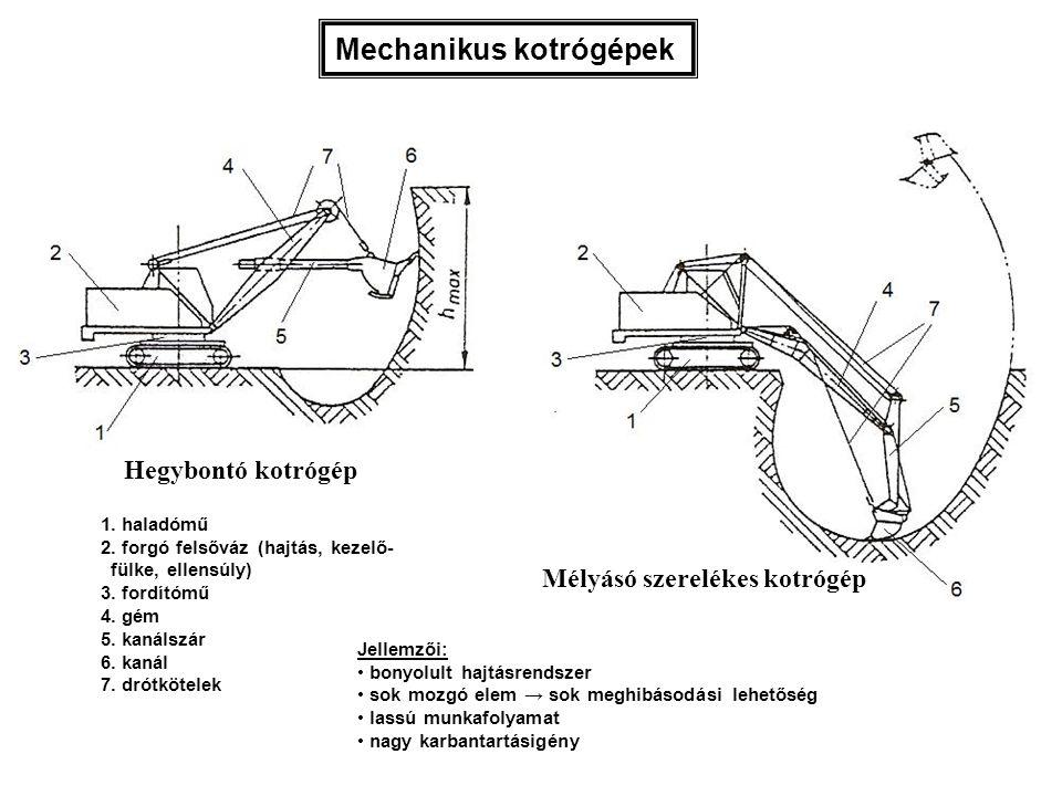 Mechanikus kotrógépek 1. haladómű 2. forgó felsőváz (hajtás, kezelő- fülke, ellensúly) 3. fordítómű 4. gém 5. kanálszár 6. kanál 7. drótkötelek Jellem