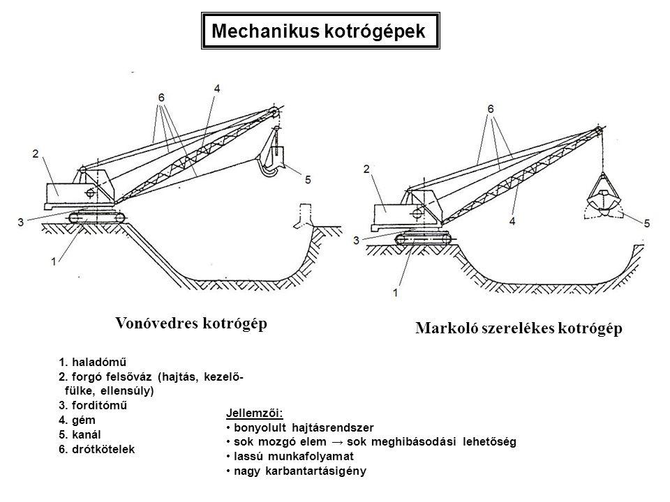 Mechanikus kotrógépek 1. haladómű 2. forgó felsőváz (hajtás, kezelő- fülke, ellensúly) 3. fordítómű 4. gém 5. kanál 6. drótkötelek Jellemzői: bonyolul
