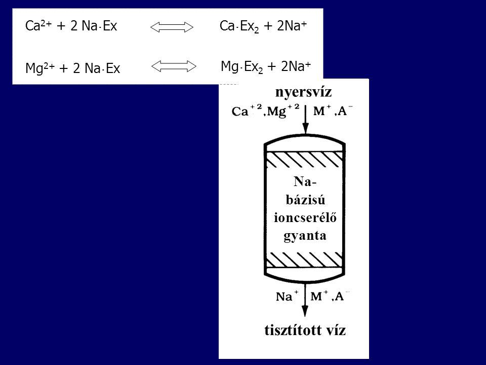 Ca 2+ + 2 Na ˙ ExCa ˙ Ex 2 + 2Na + Mg ˙ Ex 2 + 2Na + Mg 2+ + 2 Na ˙ Ex nyersvíz tisztított víz Na- bázisú ioncserélő gyanta