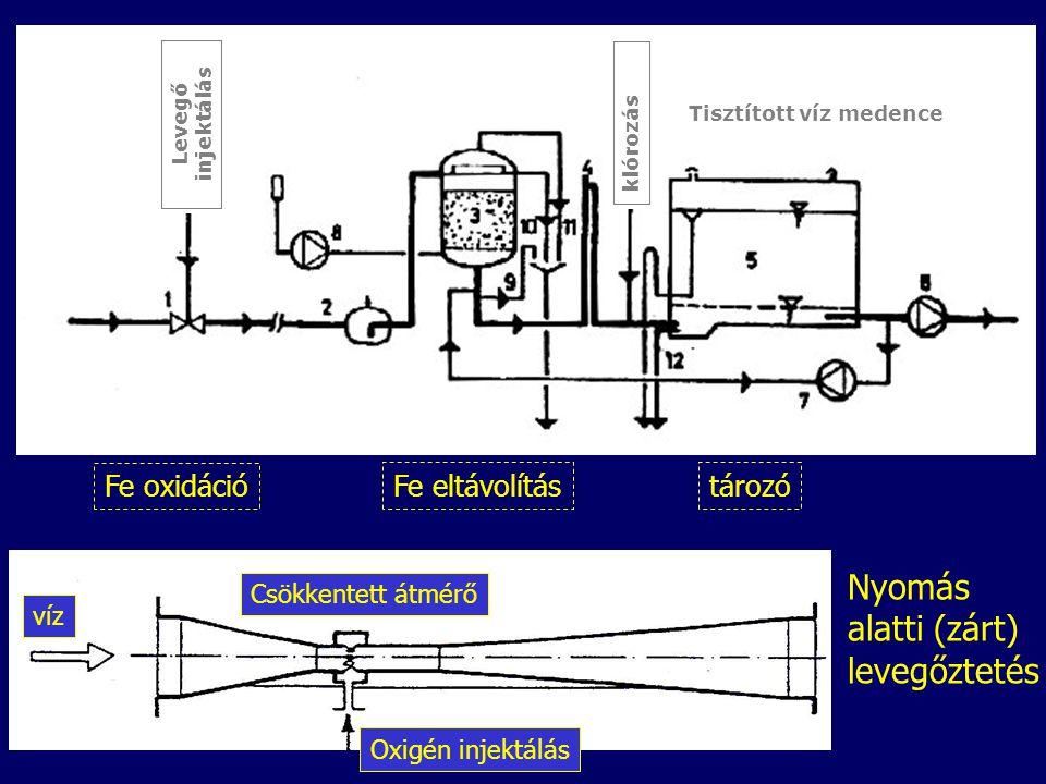 Tisztított víz medence Levegő injektálás klórozás víz Oxigén injektálás Csökkentett átmérő Nyomás alatti (zárt) levegőztetés Fe oxidáció Fe eltávolítás tározó