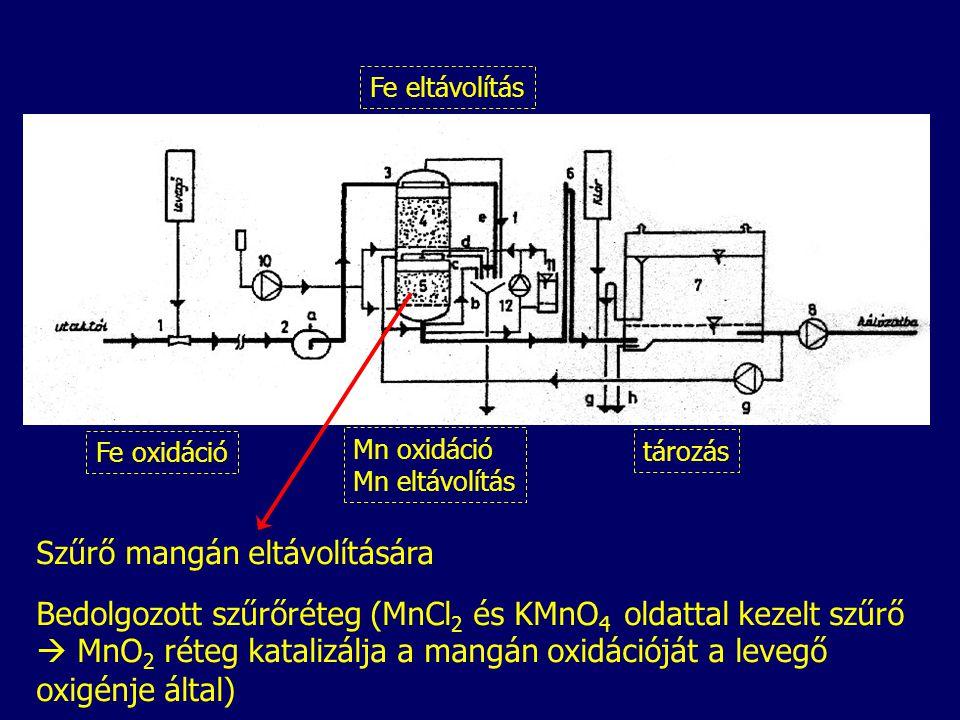 Szűrő mangán eltávolítására Bedolgozott szűrőréteg (MnCl 2 és KMnO 4 oldattal kezelt szűrő  MnO 2 réteg katalizálja a mangán oxidációját a levegő oxigénje által) Fe oxidáció Fe eltávolítás Mn oxidáció Mn eltávolítás tározás
