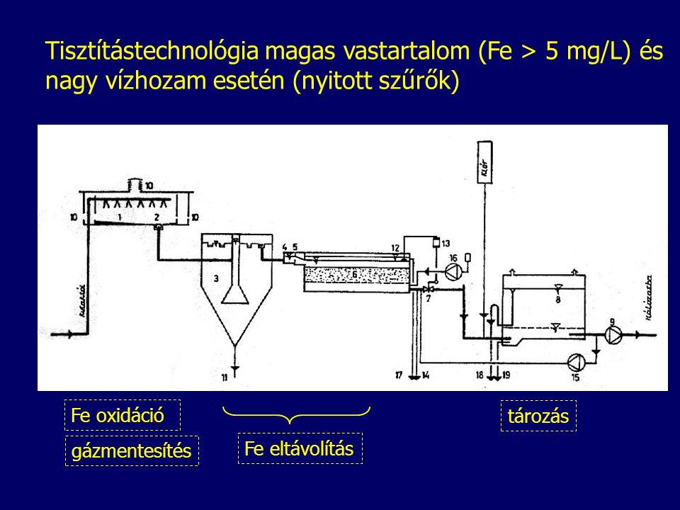 Tisztítástechnológia magas vastartalom (Fe > 5 mg/L) és nagy vízhozam esetén (nyitott szűrők) Fe oxidáció gázmentesítés Fe eltávolítás tározás