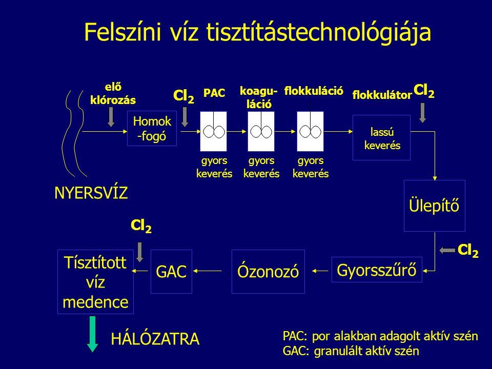 Felszíni víz tisztítástechnológiája Homok -fogó Ülepítő Gyorsszűrő ÓzonozóGAC Tísztított víz medence elő klórozás Cl 2 HÁLÓZATRA NYERSVÍZ flokkuláció gyors keverés flokkulátor lassú keverés koagu- láció gyors keverés PAC gyors keverés PAC: por alakban adagolt aktív szén GAC: granulált aktív szén