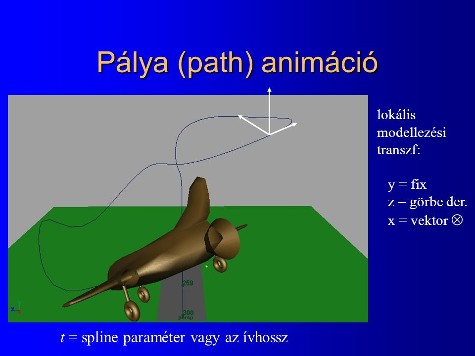 Pálya (path) animáció t = spline paraméter vagy az ívhossz lokális modellezési transzf: y = fix z = görbe der. x = vektor 