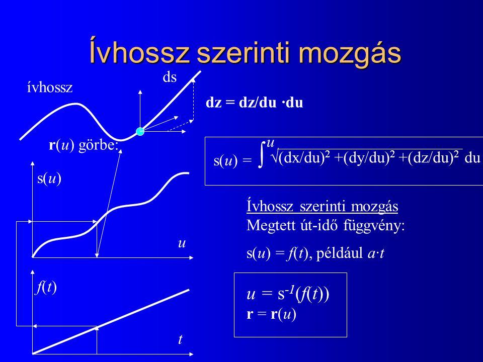 Ívhossz szerinti mozgás r(u) görbe: s(u) =  s(u) u Ívhossz szerinti mozgás Megtett út-idő függvény: s(u) = f(t), például a·t u = s -1 (f(t)) r = r(u) ívhossz  (dx/du) 2 +(dy/du) 2 +(dz/du) 2 du f(t)f(t) t u ds dz = dz/du ·du