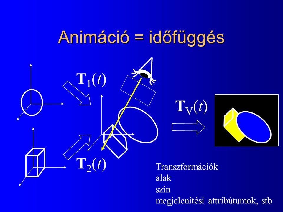 Animáció = időfüggés T1(t)T1(t) T2(t)T2(t) TV(t)TV(t) Transzformációk alak szín megjelenítési attribútumok, stb