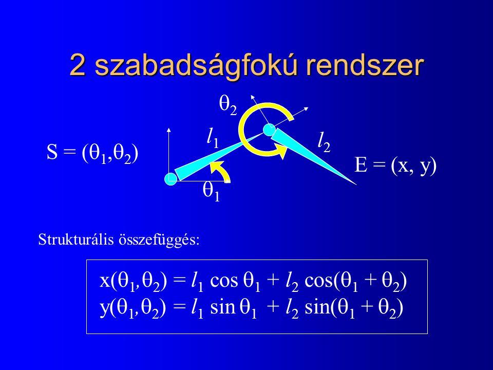 2 szabadságfokú rendszer 11 22 l1l1 l2l2 E = (x, y) S = (  1,  2 ) x(  1,  2 ) = l 1 cos  1 + l 2 cos(  1 +  2 ) y(  1,  2 ) = l 1 sin 