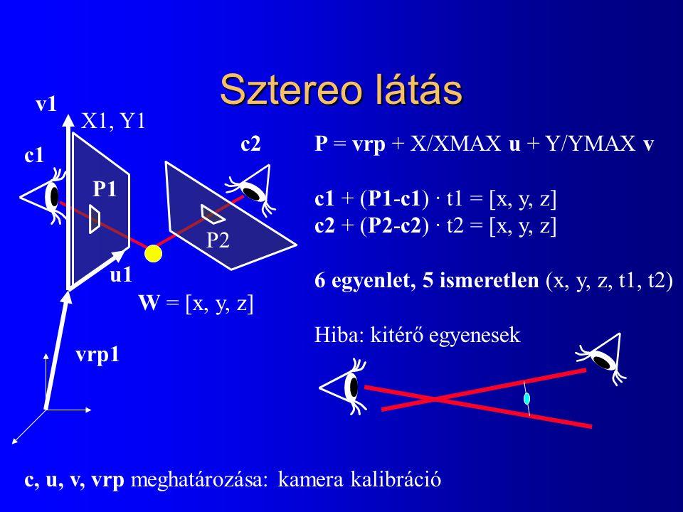 Sztereo látás X1, Y1 P2P2 c1 c2 v1 u1 P = vrp + X/XMAX u + Y/YMAX v c1 + (P1-c1) · t1 = [x, y, z] c2 + (P2-c2) · t2 = [x, y, z] 6 egyenlet, 5 ismeretlen (x, y, z, t1, t2) Hiba: kitérő egyenesek P1 vrp1 W = [x, y, z] c, u, v, vrp meghatározása: kamera kalibráció