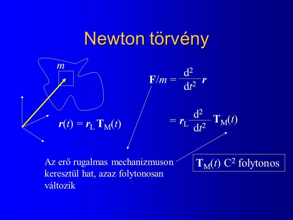 Newton törvény r(t) = r L T M (t) F/m = r = r L d2dt2d2dt2 d2dt2d2dt2 TM(t)TM(t) Az erő rugalmas mechanizmuson keresztül hat, azaz folytonosan változi