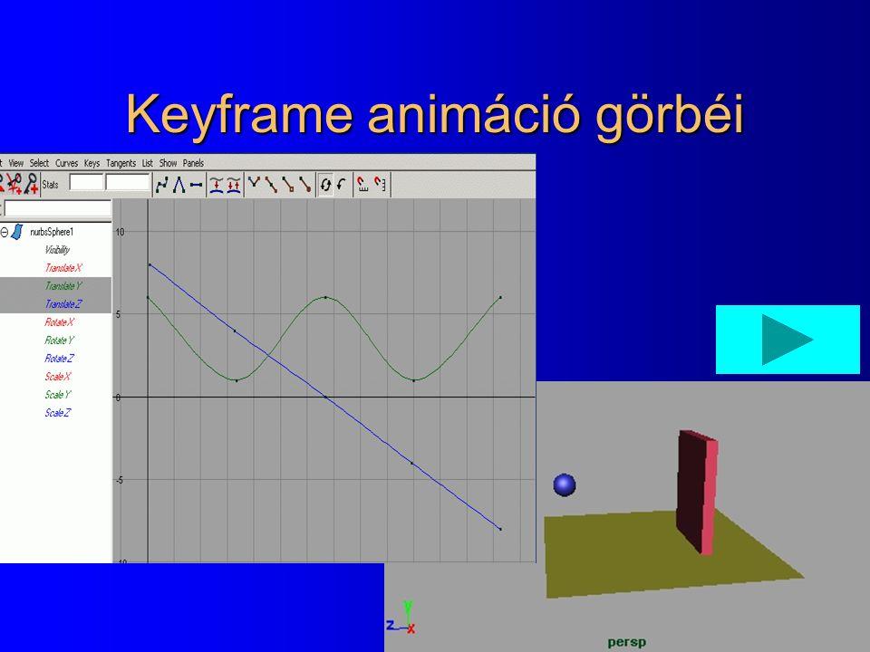 Keyframe animáció görbéi