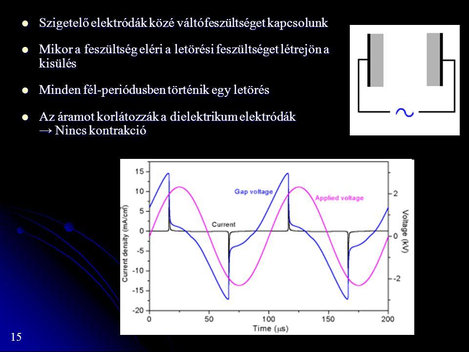15 Szigetelő elektródák közé váltófeszültséget kapcsolunk Szigetelő elektródák közé váltófeszültséget kapcsolunk Mikor a feszültség eléri a letörési f