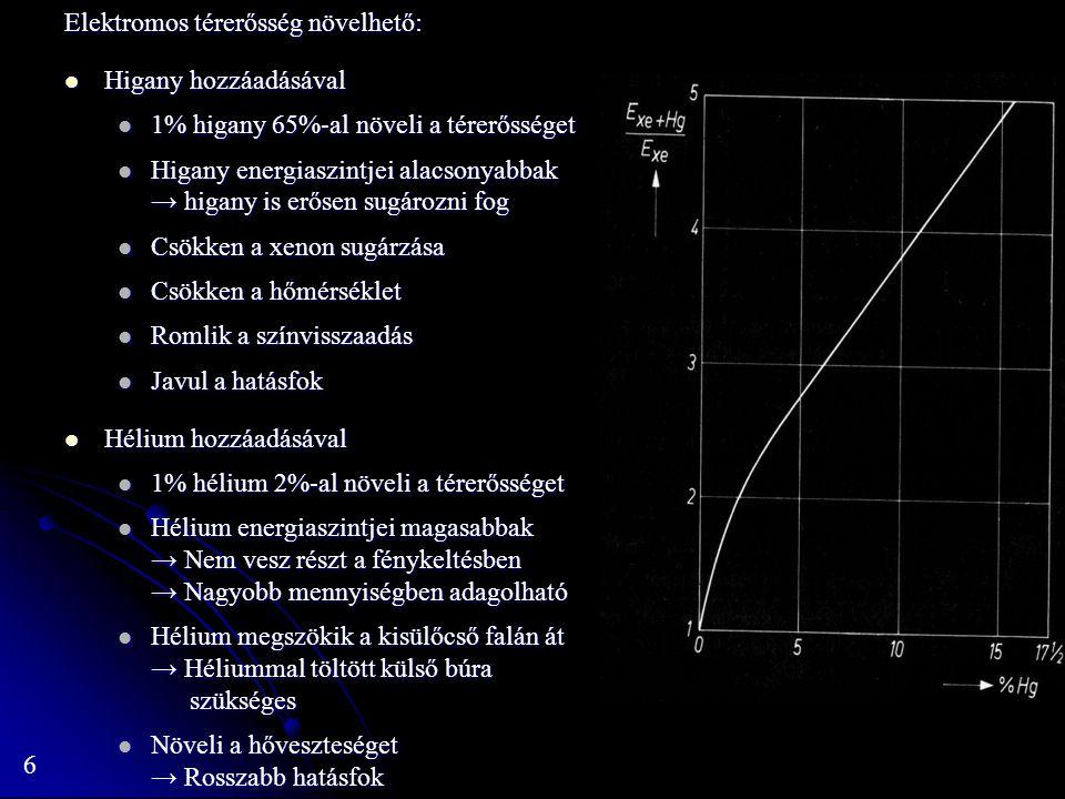 7 Hatásfok: Tengelymetszetet a hőveszteség adja Tengelymetszetet a hőveszteség adja Növekvő atomtömeggel (Ar → Xe) csökken a hővezetés → Csökken a hőveszteség Növekvő atomtömeggel (Ar → Xe) csökken a hővezetés → Csökken a hőveszteség Meredekséget a látható és az UV tartományba eső sugárzás aránya adja Meredekséget a látható és az UV tartományba eső sugárzás aránya adja A folytonos háttér messze elnyúlik az UV tartományban → rossz hatásfok A folytonos háttér messze elnyúlik az UV tartományban → rossz hatásfok Ar → Xe irányban csökken az ionizációs energia → Csökken az UV tartományba eső sugárzás → Javul a hatásfok Ar → Xe irányban csökken az ionizációs energia → Csökken az UV tartományba eső sugárzás → Javul a hatásfok