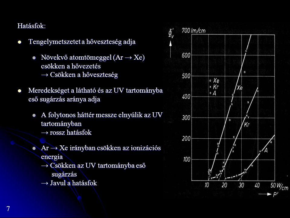 8 Kompakt Xenon lámpa (a, b, c, f) Elektródastabilizált Elektródastabilizált Rövid ív → Kis feszültség, nagy áram Rövid ív → Kis feszültség, nagy áram Elektródák alakja erősen befolyásolja az ívet Elektródák alakja erősen befolyásolja az ívet → Általában egyenáramról üzemeltetik (így kevésbé deformálódik az elektróda) Magas töltőnyomás: akár 10-12 atm (hidegen) Magas töltőnyomás: akár 10-12 atm (hidegen) → Időnként felrobban 10 – 15 kV gyújtófeszültség 10 – 15 kV gyújtófeszültség 75 W– 6,5 kW (500 W fölött csak DC üzemben) 75 W– 6,5 kW (500 W fölött csak DC üzemben) Léteznek 30 kW-os változatok is Léteznek 30 kW-os változatok is Permanens gáztöltés miatt nincs szükség bemelegedési időre mint pl.