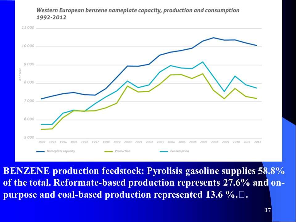 17 BENZENE production feedstock: Pyrolisis gasoline supplies 58.8% of the total.