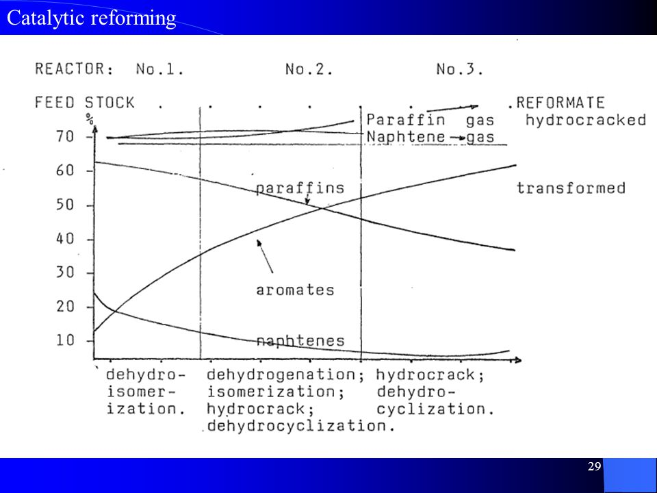 29 Catalytic reforming