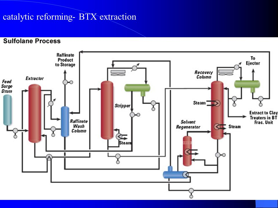 33 catalytic reforming- BTX extraction