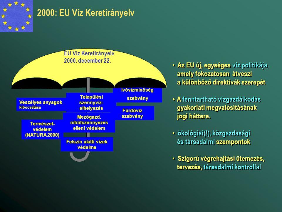 Veszélyes anyagok kibocsátása Ivóvízminőség szabvány Fürdővíz szabvány Természet- védelem (NATURA 2000) EU Víz Keretirányelv 2000.