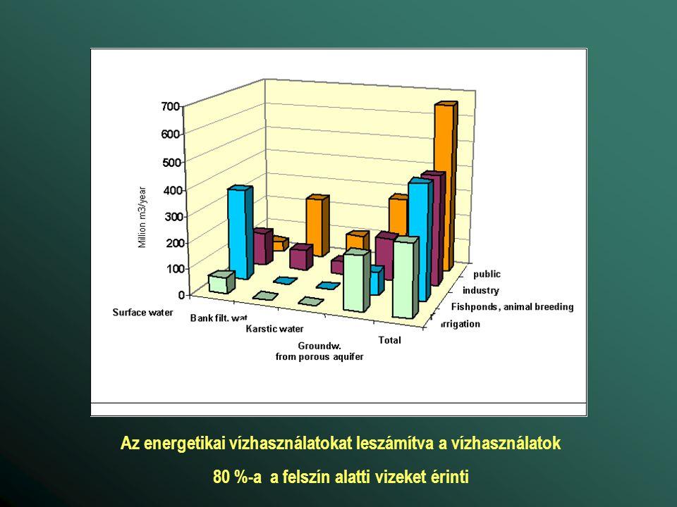 Az energetikai vízhasználatokat leszámítva a vízhasználatok 80 %-a a felszín alatti vizeket érinti