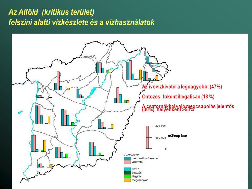 m3/nap-ban Az Alföld (kritikus terület) felszíni alatti vízkészlete és a vízhasználatok Öntözés főként illegálisan (18 %) A csatornákkal való megcsapolás jelentős (30%), helyenként >50%.