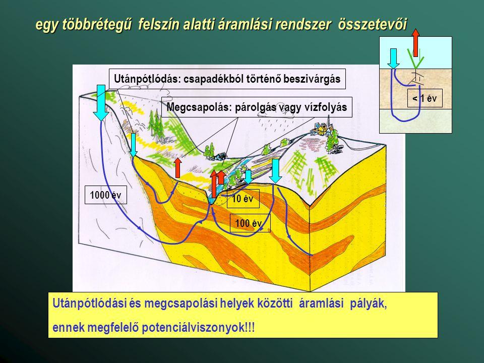 vízkivétel hatása a regionális áramlási rendszerre