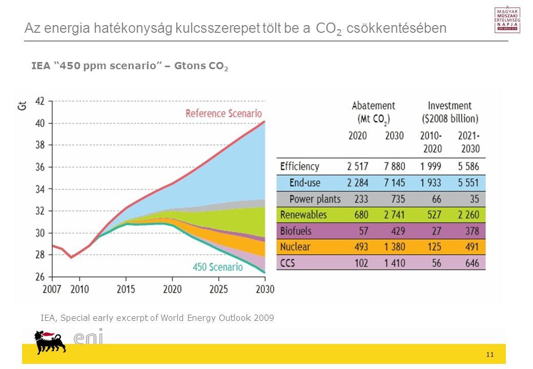 11 Az energia hatékonyság kulcsszerepet tölt be a CO 2 csökkentésében IEA, Special early excerpt of World Energy Outlook 2009 IEA 450 ppm scenario – Gtons CO 2
