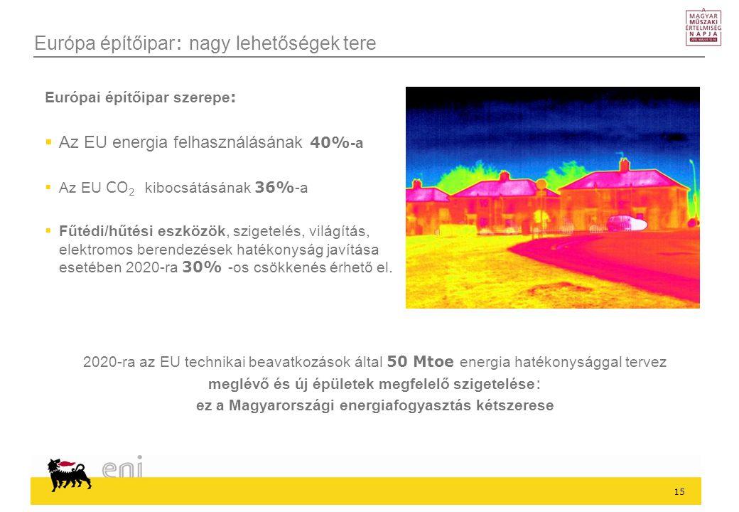 15 Európa építőipar : nagy lehetőségek tere 2020-ra az EU technikai beavatkozások által 50 Mtoe energia hatékonysággal tervez meglévő és új épületek megfelelő szigetelése : ez a Magyarországi energiafogyasztás kétszerese Európai építőipar szerepe :  Az EU energia felhasználásának 40% -a  Az EU CO 2 kibocsátásának 36% -a  Fűtédi/hűtési eszközök, szigetelés, világítás, elektromos berendezések hatékonyság javítása esetében 2020-ra 30% -os csökkenés érhető el.