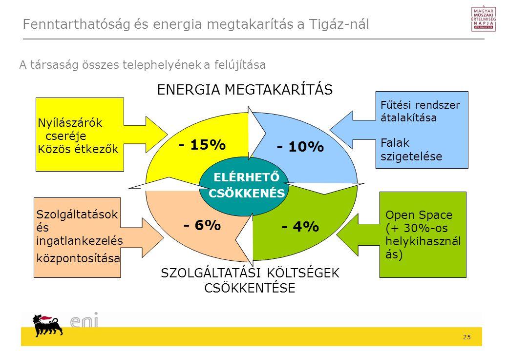 25 Fenntarthatóság és energia megtakarítás a Tigáz-nál ELÉRHETŐ CSÖKKENÉS - 15% - 10% SZOLGÁLTATÁSI KÖLTSÉGEK CSÖKKENTÉSE - 4% - 6% Nyílászárók cseréje Közös étkezők Szolgáltatások és ingatlankezelés központosítása ENERGIA MEGTAKARÍTÁS Open Space (+ 30%-os helykihasznál ás) Fűtési rendszer átalakítása Falak szigetelése A társaság összes telephelyének a felújítása