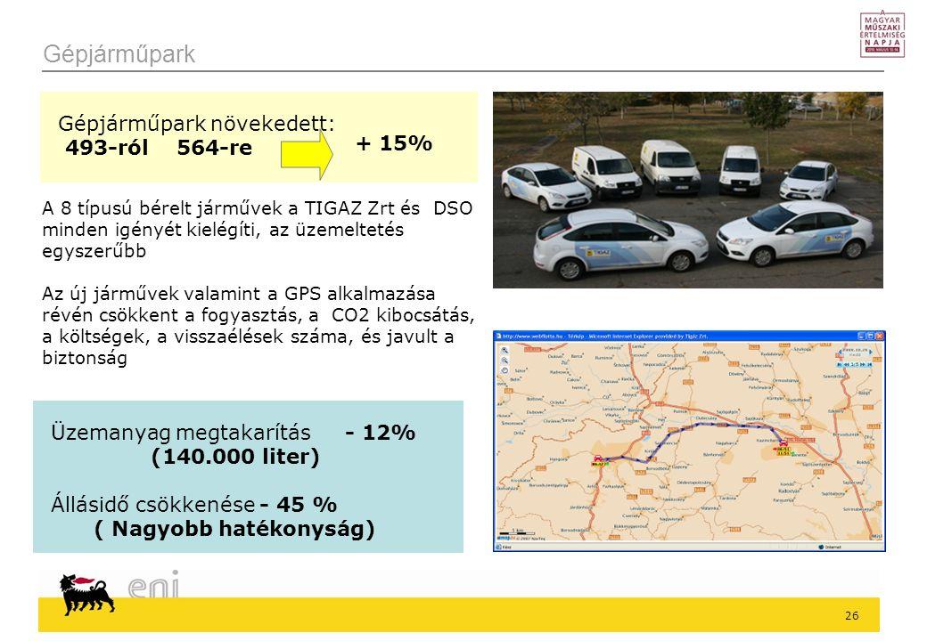 26 Gépjárműpark Üzemanyag megtakarítás - 12% (140.000 liter) Állásidő csökkenése - 45 % ( Nagyobb hatékonyság) Gépjárműpark növekedett: 493-ról 564-re + 15% A 8 típusú bérelt járművek a TIGAZ Zrt és DSO minden igényét kielégíti, az üzemeltetés egyszerűbb Az új járművek valamint a GPS alkalmazása révén csökkent a fogyasztás, a CO2 kibocsátás, a költségek, a visszaélések száma, és javult a biztonság