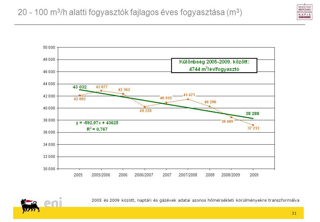 31 20 - 100 m 3 /h alatti fogyasztók fajlagos éves fogyasztása (m 3 ) 2005 és 2009 között, naptári és gázévek adatai azonos hőmérsékleti körülményekre transzformálva 2005 2005/2006 2006 2006/2007 2007 2007/2008 2008 2008/2009 2009