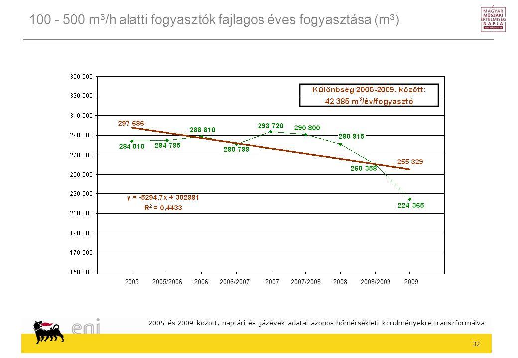 32 100 - 500 m 3 /h alatti fogyasztók fajlagos éves fogyasztása (m 3 ) 2005 és 2009 között, naptári és gázévek adatai azonos hőmérsékleti körülményekre transzformálva 2005 2005/2006 2006 2006/2007 2007 2007/2008 2008 2008/2009 2009